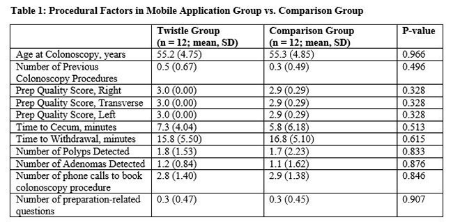 Real World Utilization of a Mobile Application-Based Bowel