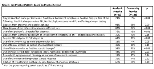 Comparing Current Practice Patterns And Practice Guidelines