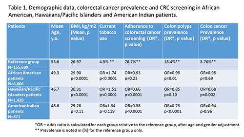 Colorectal Cancer Prevalence And Adherence To Colon Cancer Screening In African American Hawaiians Pacific Islanders And